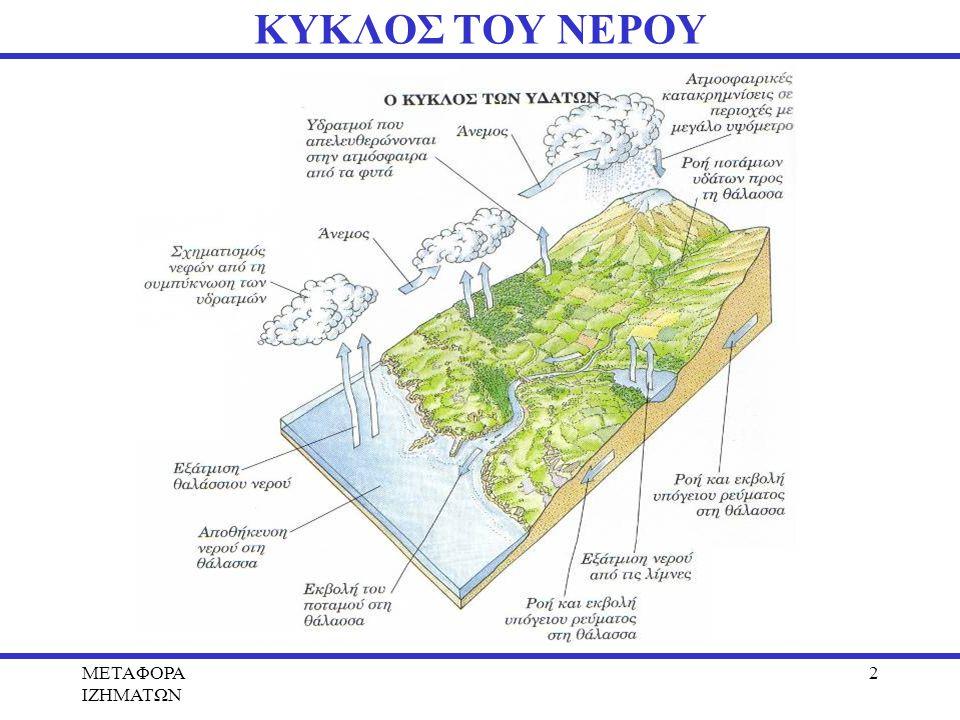 METAΦΟΡΑ ΙΖΗΜΑΤΩΝ 2 ΚΥΚΛΟΣ ΤΟΥ ΝΕΡΟΥ