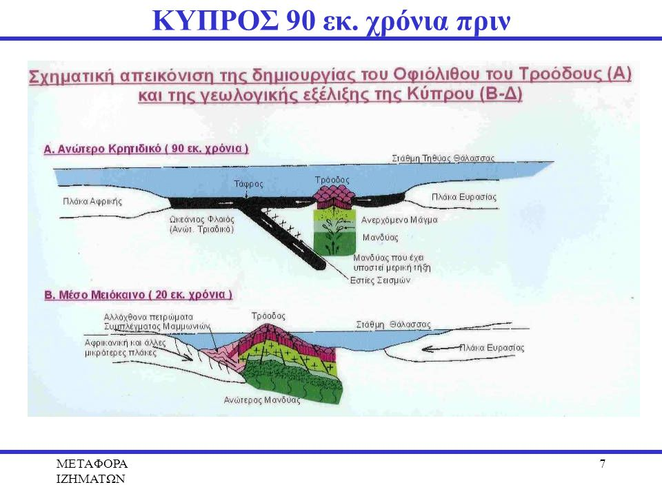 METAΦΟΡΑ ΙΖΗΜΑΤΩΝ 7 ΚΥΠΡΟΣ 90 εκ. χρόνια πριν