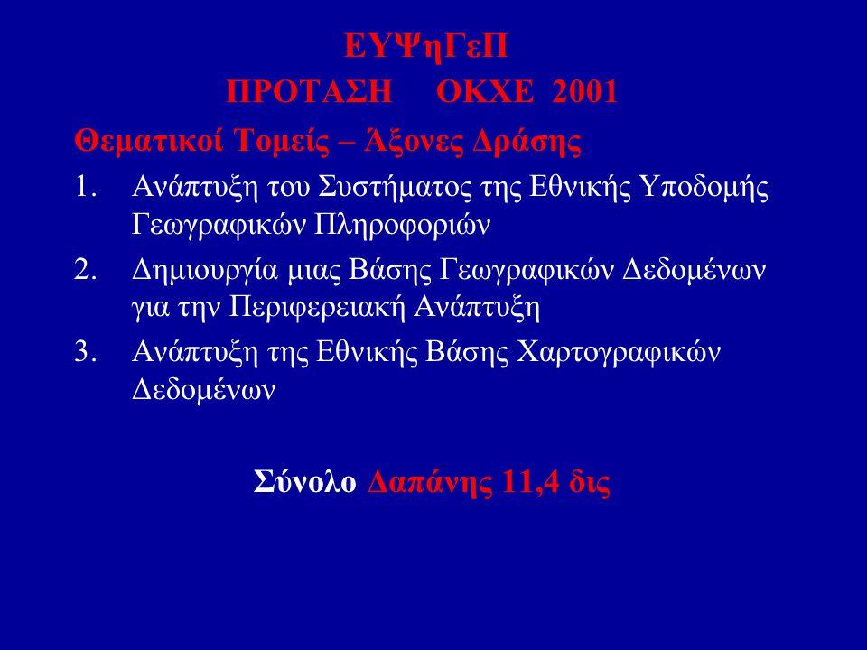 ΕΥΨηΓεΠ ΠΡΟΤΑΣΗ ΟΚΧΕ 2001 Θεματικοί Τομείς – Άξονες Δράσης 1.Ανάπτυξη του Συστήματος της Εθνικής Υποδομής Γεωγραφικών Πληροφοριών 2.Δημιουργία μιας Βά