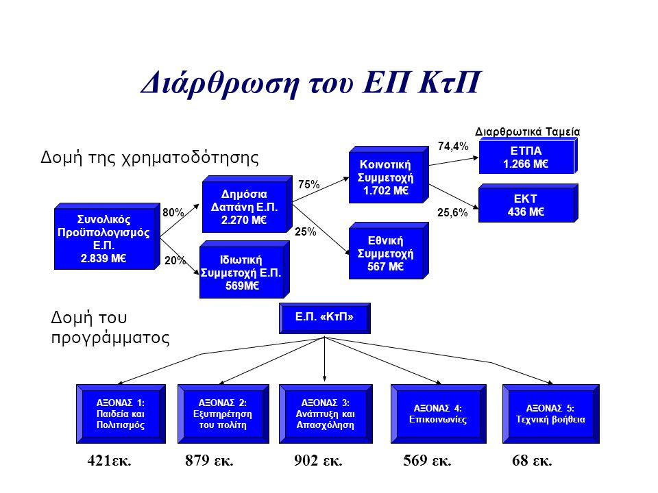 Διάρθρωση του ΕΠ ΚτΠ ΕΤΠΑ 1.266 Μ€ 80% 75% 74,4% 25,6% 20% 25% Συνολικός Προϋπολογισμός Ε.Π. 2.839 Μ€ Δημόσια Δαπάνη Ε.Π. 2.270 Μ€ Κοινοτική Συμμετοχή