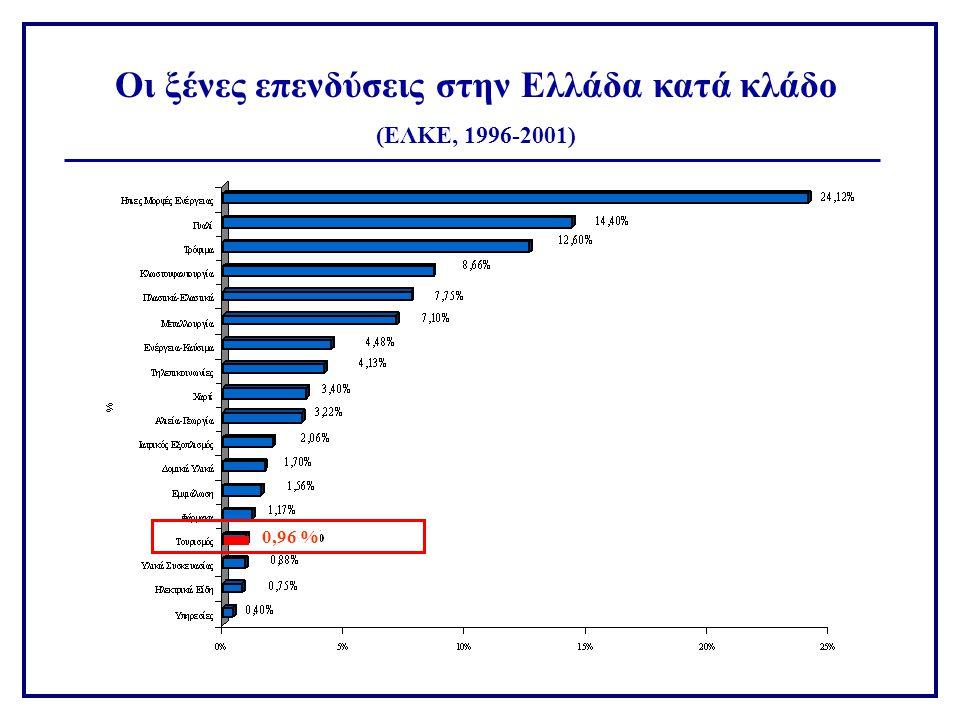 Οι ξένες επενδύσεις στην Ελλάδα κατά κλάδο (ΕΛΚΕ, 1996-2001) 0,96 %