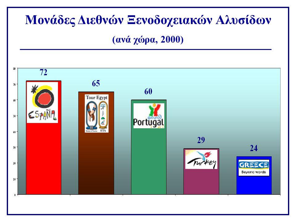 Μονάδες Διεθνών Ξενοδοχειακών Αλυσίδων (ανά χώρα, 2000)