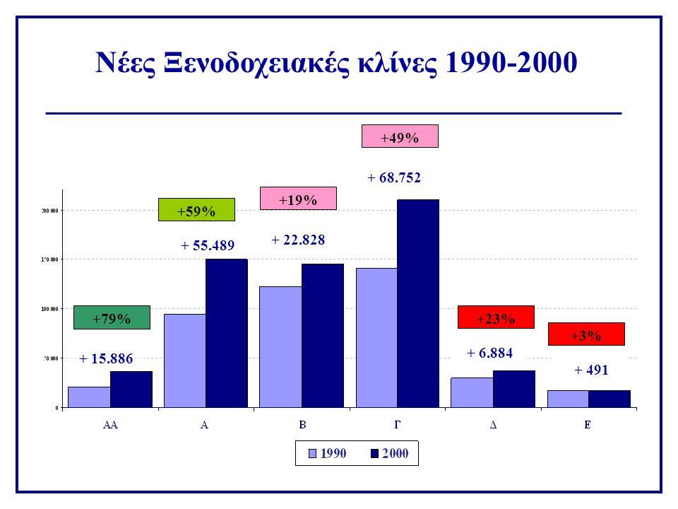 Νέες Ξενοδοχειακές κλίνες 1990-2000 + 15.886 + 55.489 + 22.828 + 68.752 + 6.884 + 491 +79% +59% +19% +49% +23% +3%