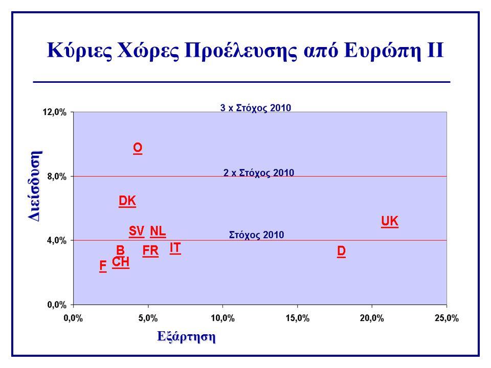 Κύριες Χώρες Προέλευσης από Ευρώπη ΙΙ Εξάρτηση Διείσδυση