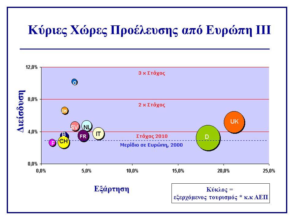 Κύριες Χώρες Προέλευσης από Ευρώπη ΙΙΙ Εξάρτηση Διείσδυση Κύκλος = εξερχόμενος τουρισμός * κ.κ ΑΕΠ