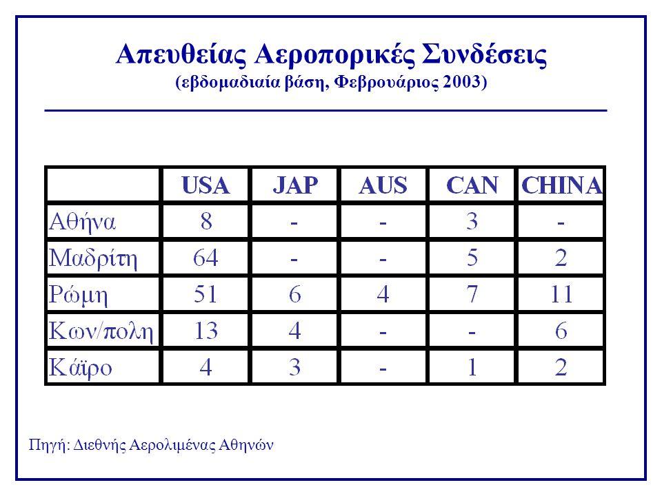 Απευθείας Αεροπορικές Συνδέσεις (εβδομαδιαία βάση, Φεβρουάριος 2003) Πηγή: Διεθνής Αερολιμένας Αθηνών