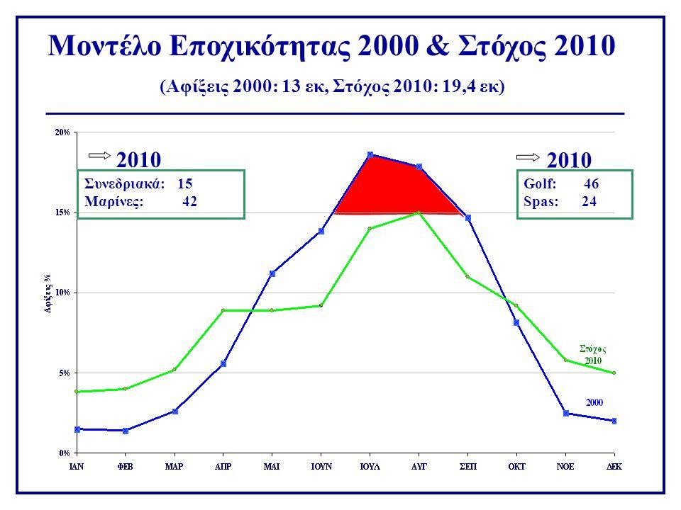 Μοντέλο Εποχικότητας 2000 & Στόχος 2010 (Αφίξεις 2000: 13 εκ, Στόχος 2010: 19,4 εκ) Συνεδριακά: 15 Μαρίνες: 42 Golf: 46 Spas: 24 2010