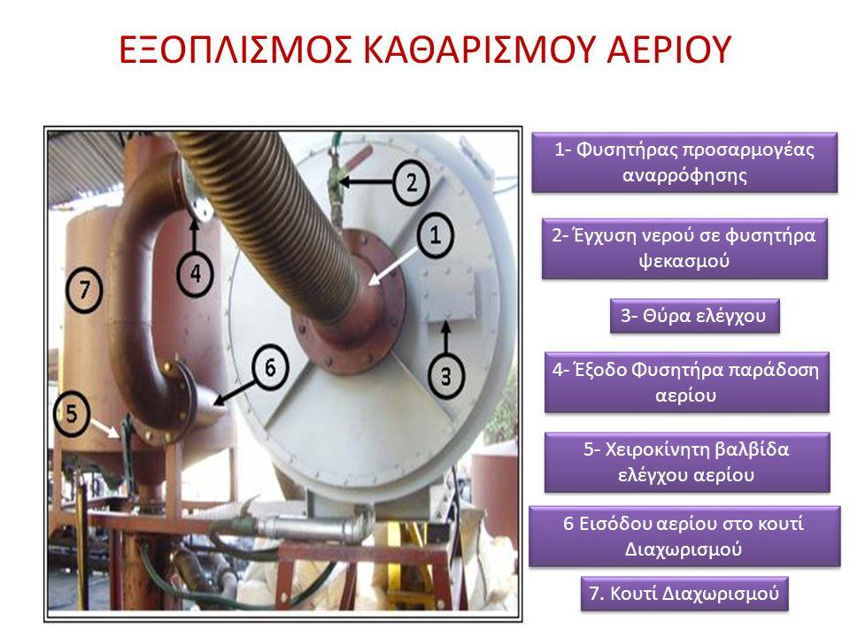 ΕΞΟΠΛΙΣΜΟΣ ΚΑΘΑΡΙΣΜΟΥ ΑΕΡΙΟΥ 1- Φυσητήρας προσαρμογέας αναρρόφησης 2- Έγχυση νερού σε φυσητήρα ψεκασμού 3- Θύρα ελέγχου 4- Έξοδο Φυσητήρα παράδοση αερ