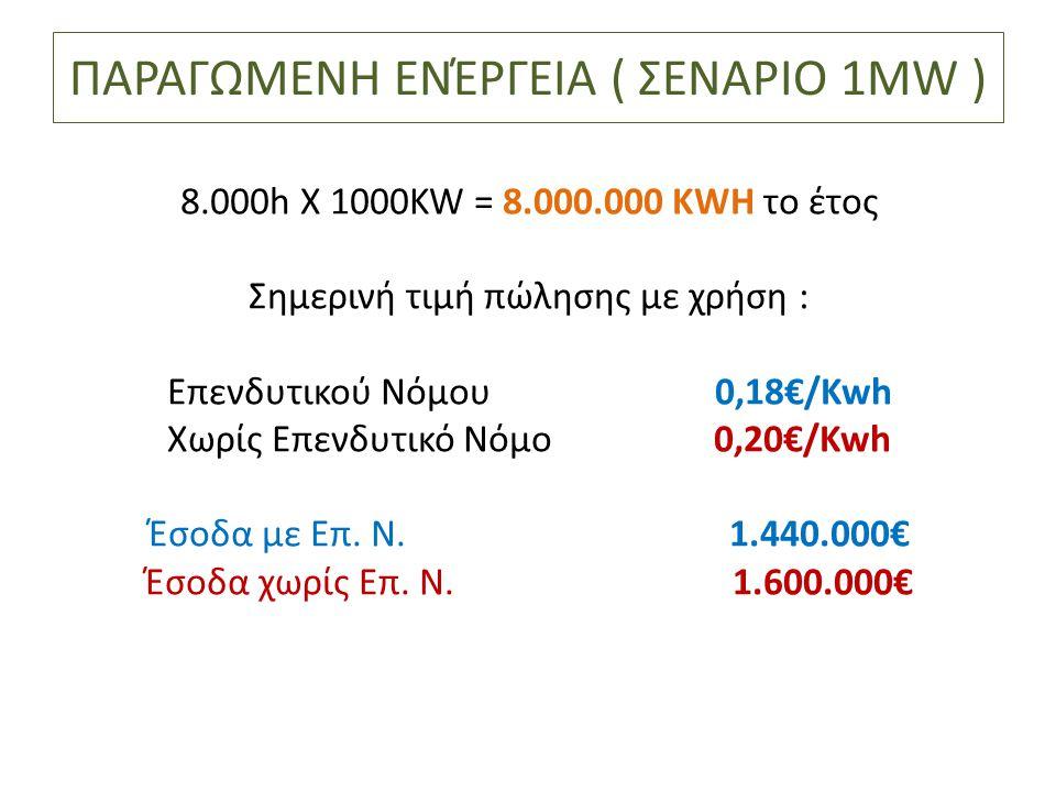 ΠΑΡΑΓΩΜΕΝΗ ΕΝΈΡΓΕΙΑ ( ΣΕΝΑΡΙΟ 1MW ) 8.000h X 1000KW = 8.000.000 KWH το έτος Σημερινή τιμή πώλησης με χρήση : Επενδυτικού Νόμου 0,18€/Kwh Χωρίς Επενδυτ