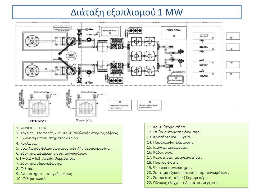 Διάταξη εξοπλισμού 1 MW Πύργος ψύξης 1. ΑΕΡΙΟΠΟΙΗΤΗΣ 2. Κοχλίας μεταφοράς - 2 Α. Κουτί συλλογής στεγνής τέφρας 3. Εκκίνηση υποσυστήματος αερίου. 4. Κυ