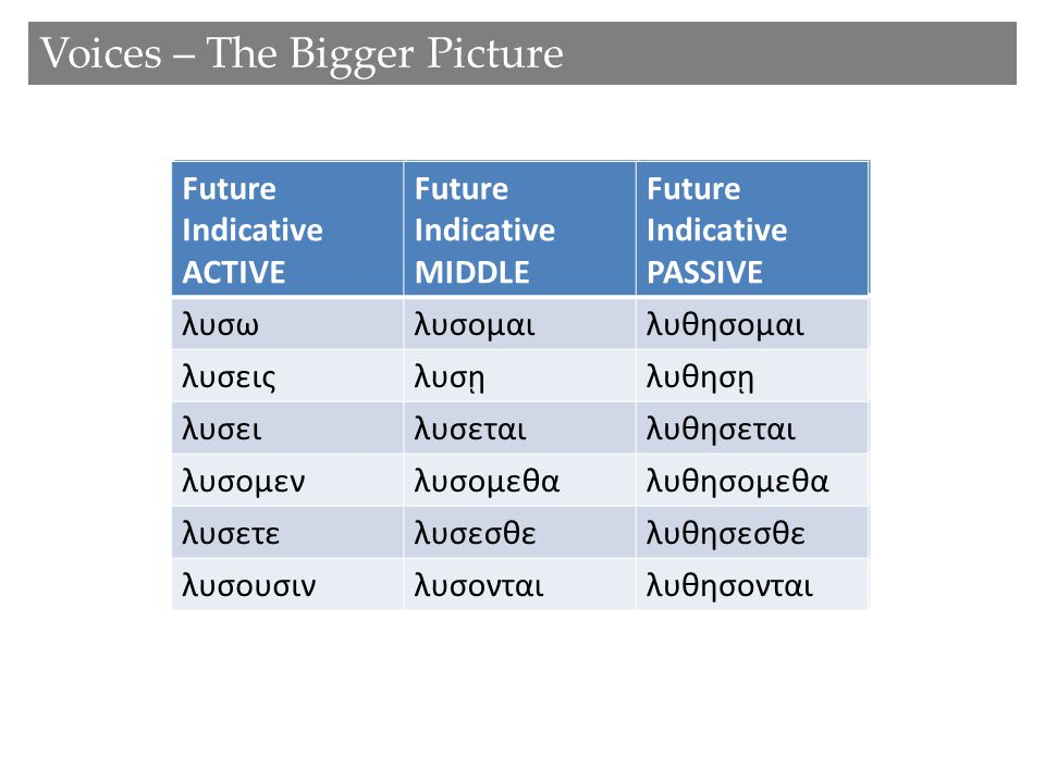 Future Indicative ACTIVE Future Indicative PASSIVE λυσωλυθησομαι λυσειςλυθησῃ λυσειλυθησεται λυσομενλυθησομεθα λυσετελυθησεσθε λυσουσινλυθησονται Future Indicative ACTIVE Future Indicative MIDDLE Future Indicative PASSIVE λυσωλυσομαιλυθησομαι λυσειςλυσῃλυθησῃ λυσειλυσεταιλυθησεται λυσομενλυσομεθαλυθησομεθα λυσετελυσεσθελυθησεσθε λυσουσινλυσονταιλυθησονται Voices – The Bigger Picture