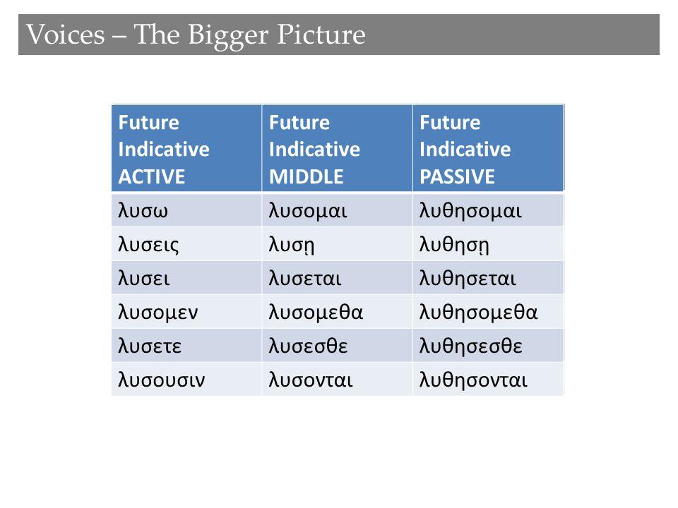 Future Indicative ACTIVE Future Indicative PASSIVE λυσωλυθησομαι λυσειςλυθησῃ λυσειλυθησεται λυσομενλυθησομεθα λυσετελυθησεσθε λυσουσινλυθησονται Futu