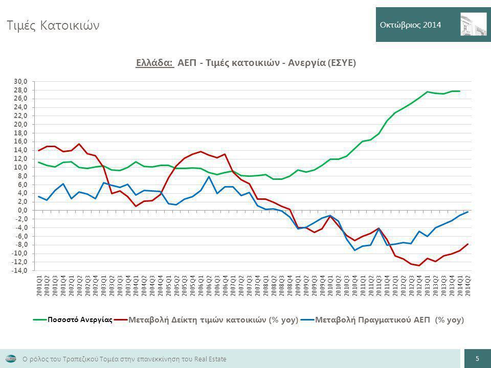 Τιμές Κατοικιών Οκτώβριος 2014 5 Ο ρόλος του Τραπεζικού Τομέα στην επανεκκίνηση του Real Estate