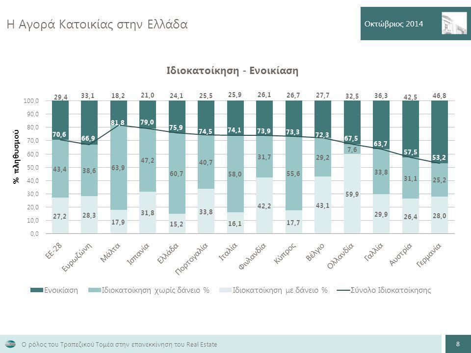 Η Αγορά Κατοικίας στην Ελλάδα Οκτώβριος 2014 8 Ο ρόλος του Τραπεζικού Τομέα στην επανεκκίνηση του Real Estate