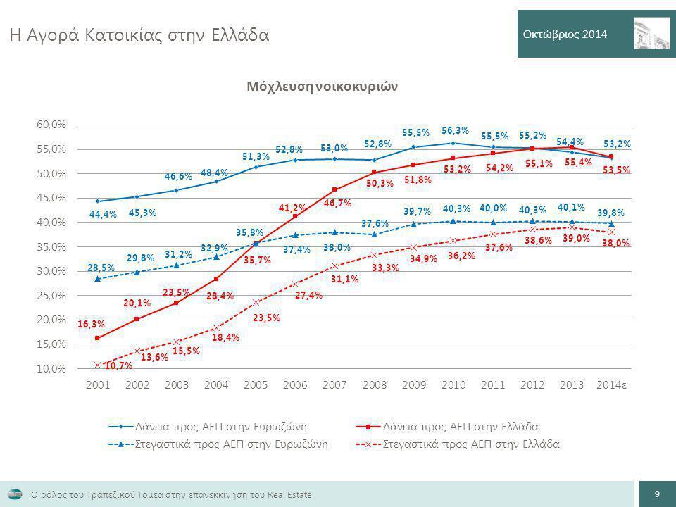 Η Αγορά Κατοικίας στην Ελλάδα Οκτώβριος 2014 9 Ο ρόλος του Τραπεζικού Τομέα στην επανεκκίνηση του Real Estate
