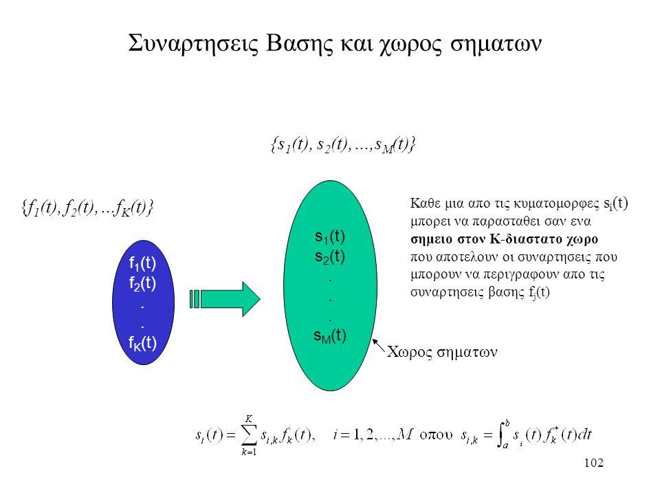 102 Συναρτησεις Βασης και χωρος σηματων f 1 (t) f 2 (t). f K (t) s 1 (t) s 2 (t). s M (t) Καθε μια απο τις κυματομορφες s i (t) μπορει να παρασταθει σ