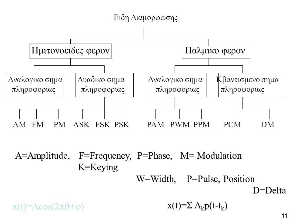 11 Ειδη Διαμορφωσης Ημιτονοειδες φερον Παλμικο φερον Αναλογικο σημα Δυαδικο σημα Αναλογικο σημα Κβαντισμενο σημα πληροφοριας πληροφοριας πληροφοριας π