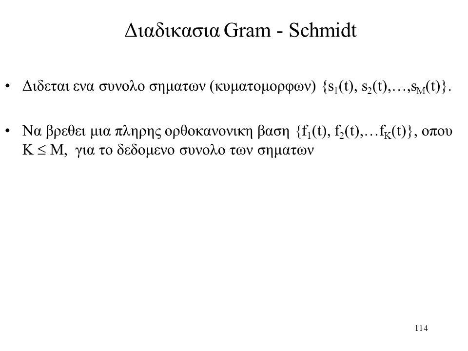 114 Διαδικασια Gram - Schmidt Διδεται ενα συνολο σηματων (κυματομορφων) {s 1 (t), s 2 (t),…,s M (t)}. Να βρεθει μια πληρης ορθοκανονικη βαση {f 1 (t),