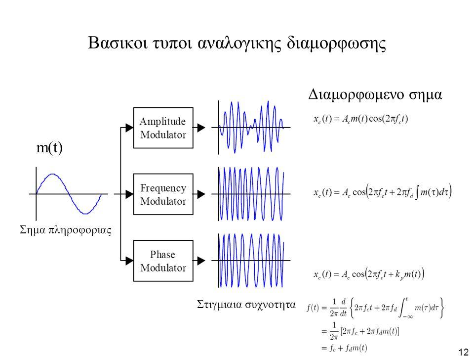 12 Βασικοι τυποι αναλογικης διαμορφωσης Στιγμιαια συχνοτητα m(t) Σημα πληροφοριας Διαμορφωμενο σημα