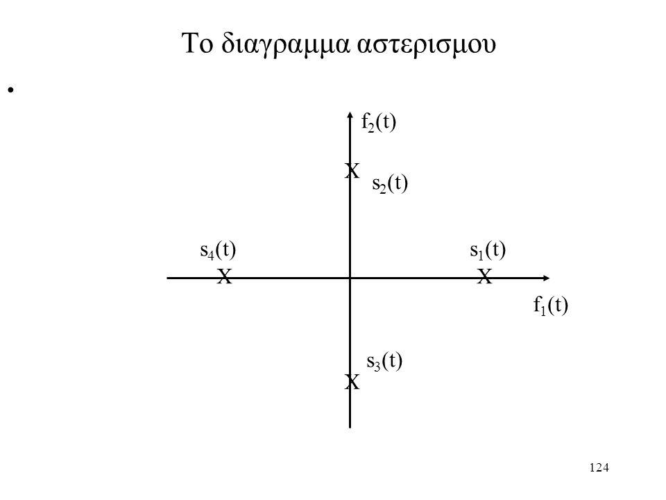 124 Το διαγραμμα αστερισμου Χ Χ Χ f 1 (t) f 2 (t) s 4 (t) s 1 (t) s 2 (t) s 3 (t)