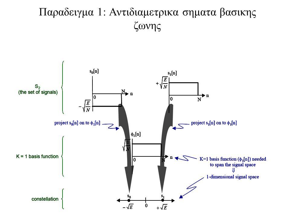127 Παραδειγμα 1: Αντιδιαμετρικα σηματα βασικης ζωνης