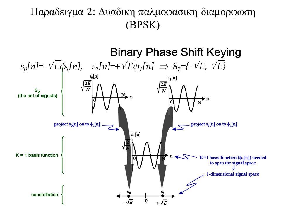 128 Παραδειγμα 2: Δυαδικη παλμοφασικη διαμορφωση (BPSK) s 0 [n]=-  Eφ 1 [n], s 1 [n]=+  Eφ 1 [n]  S 2 ={-  E,  E}