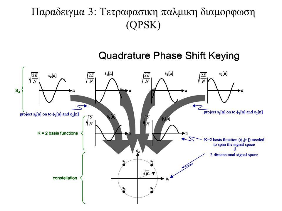 129 Παραδειγμα 3: Τετραφασικη παλμικη διαμορφωση (QPSK)