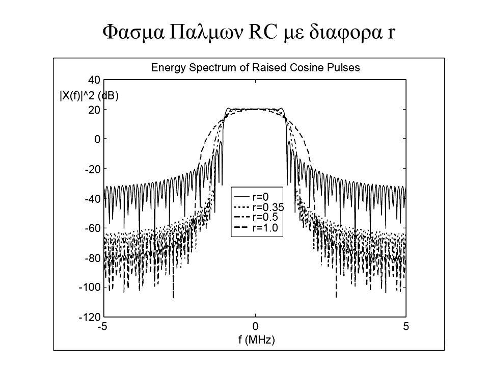 139 Φασμα Παλμων RC με διαφορα r