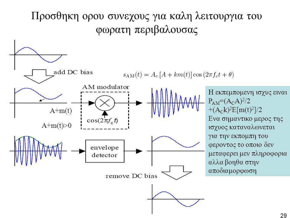 29 Προσθηκη ορου συνεχους για καλη λειτουργια του φωρατη περιβαλουσας Α+m(t) Α+m(t)>0 Η εκπεμπομενη ισχυς ειναι Ρ ΑΜ =(Α C Α) 2 /2 +(Α C k) 2 E[m(t) 2