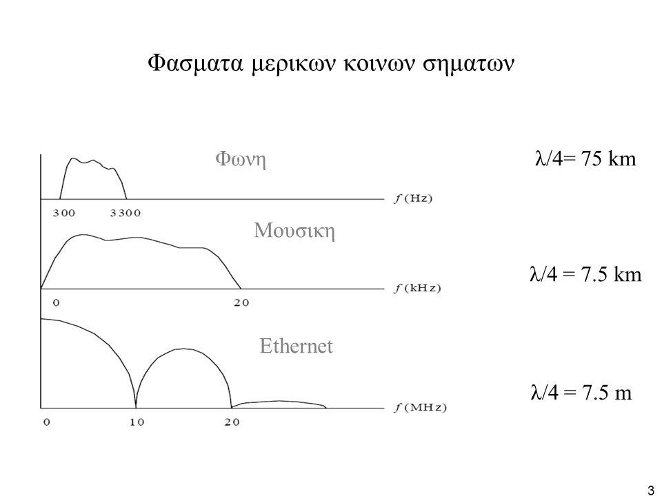 104 Παραδειγμα χωρου σηματων (2) Μπορουμε να εκφρασουμε καθε ενα απο τα 4 σηματα σαν γραμμικο συνδυασμο των πιο κατω συναρτησεων: f 1 (t) f 2 (t) s 1 (t) = 1·f 1 (t) +1·f 2 (t) =(1,1), s 2 (t) = 1·f 1 (t) - 1·f 2 (t)= (1,-1) s 3 (t) = -1·f 1 (t) +1·f 2 (t)=(-1,1), s 4 (t) = -1·f 1 (t) -1·f 2 (t)=(-1,-1) Επομενως η βαση ειναι πληρης για το συνολο των κυματομορφων μας Προφανως οι δυο συναρτησεις βασης ειναι ορθογωνιες και εχουν μετρο 1 => αποτελουν μια πληρη ορθοκανονικη βαση 1 2 1 1 2 1