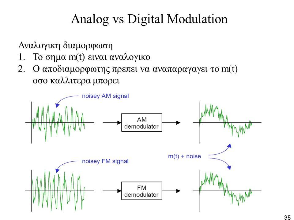 35 Analog vs Digital Modulation Αναλογικη διαμορφωση 1.Το σημα m(t) ειναι αναλογικο 2.Ο αποδιαμορφωτης πρεπει να αναπαραγαγει το m(t) οσο καλλιτερα μπ