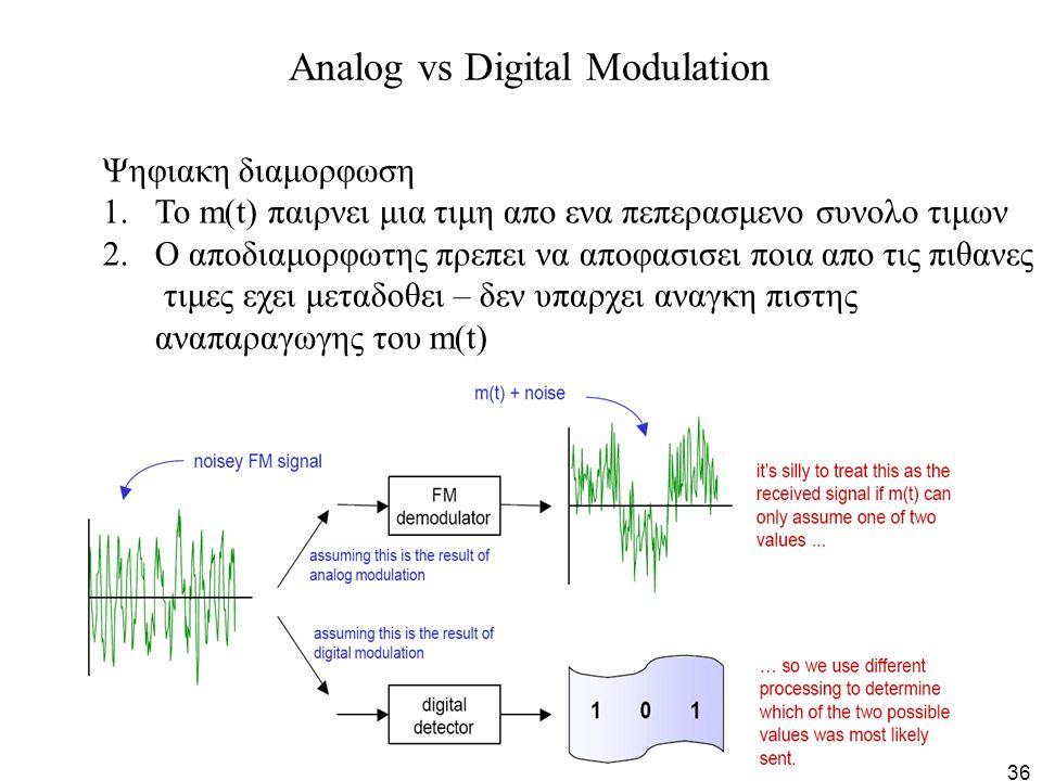 36 Analog vs Digital Modulation Ψηφιακη διαμορφωση 1.Το m(t) παιρνει μια τιμη απο ενα πεπερασμενο συνολο τιμων 2.Ο αποδιαμορφωτης πρεπει να αποφασισει
