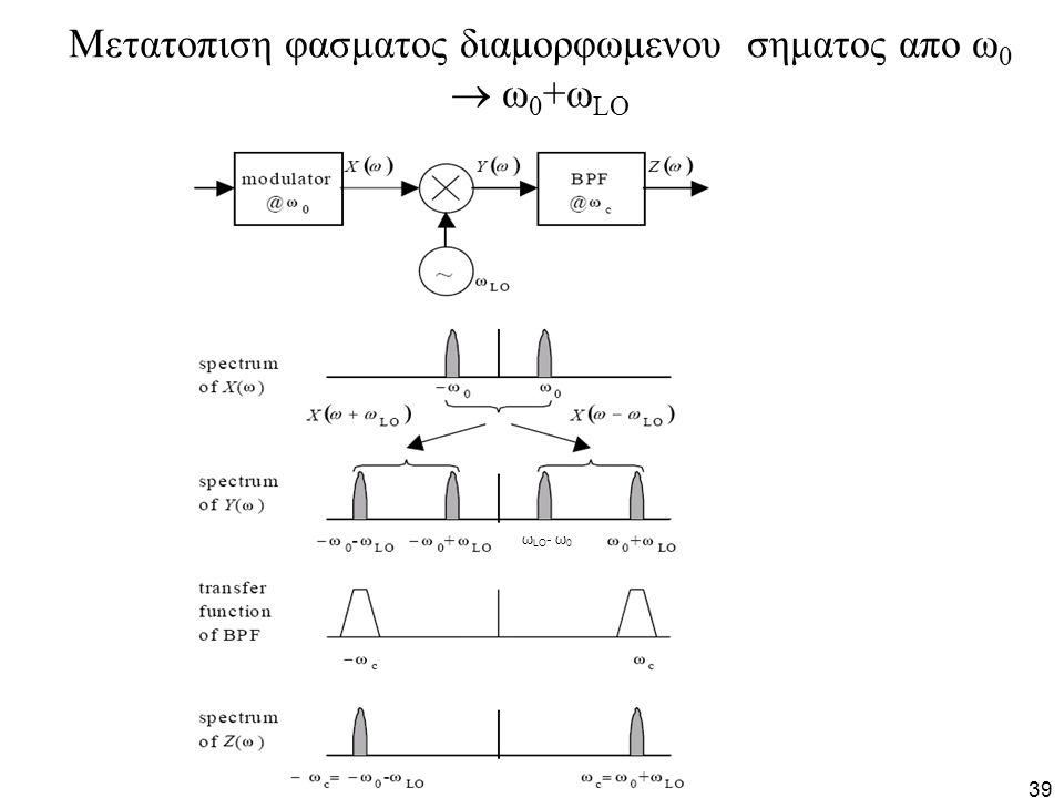 39 Μετατοπιση φασματος διαμορφωμενου σηματος απο ω 0  ω 0 +ω LO ω LO - ω 0