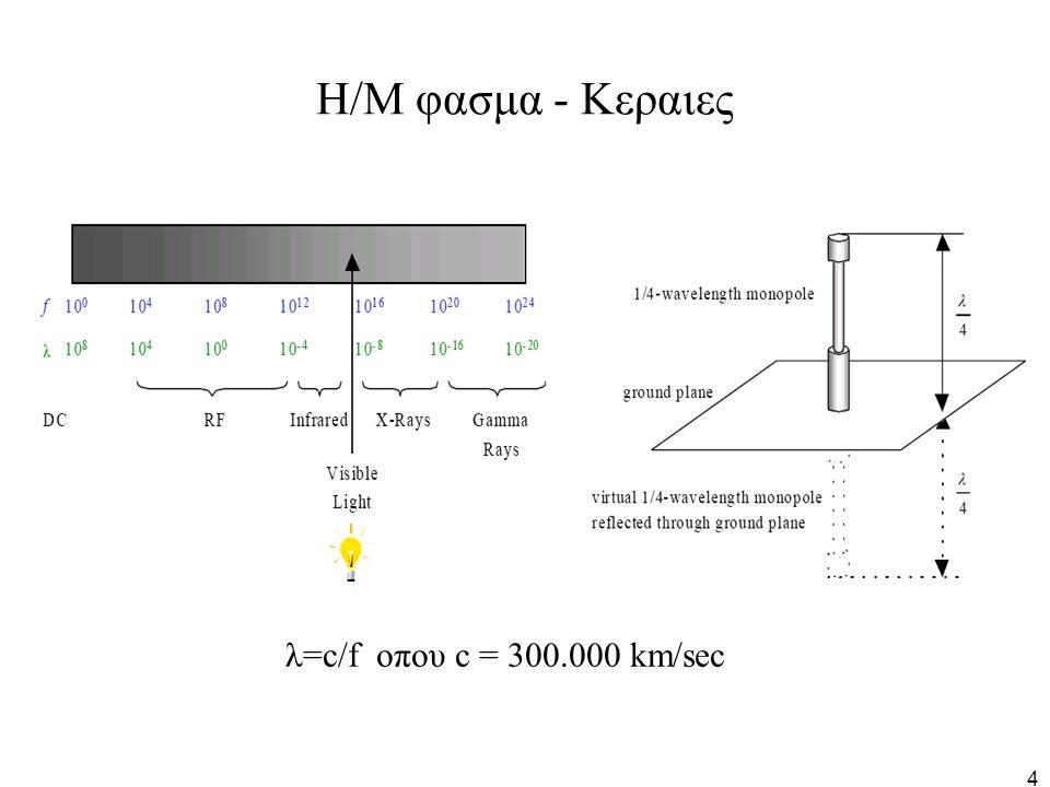 5 Παρατηρησεις για τις κεραιες Προφανως, τα προηγουμενα σηματα δεν μπορουν να εφαρμοσθουν κατευθειαν σε κεραια – το απαιτουμενο μηκος ειναι τεραστιο Για να υπερνικησουμε αυτον τον περιορισμο μπορουμε να χρησιμοποιησουμε το σημα πληροφοριας m(t) για να διαμορφωσουμε ενα φερον υψηλης συχνοτητας f c (RF), ετσι ωστε οι απαιτουμενες διαστασεις τις κεραιας (λ/4) να ειναι λογικες.