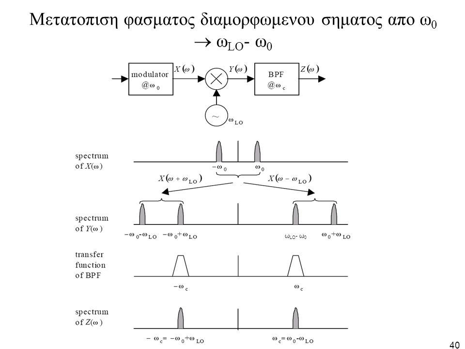 40 Μετατοπιση φασματος διαμορφωμενου σηματος απο ω 0  ω LO - ω 0 ω LO - ω 0