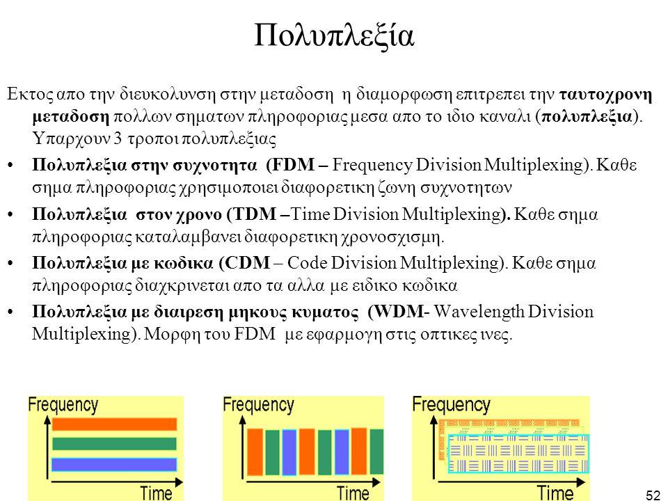 52 Πολυπλεξία Εκτος απο την διευκολυνση στην μεταδοση η διαμορφωση επιτρεπει την ταυτοχρονη μεταδοση πολλων σηματων πληροφοριας μεσα απο το ιδιο καναλ