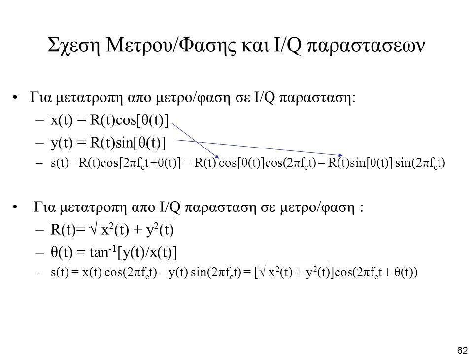 62 Σχεση Μετρου/Φασης και I/Q παραστασεων Για μετατροπη απο μετρο/φαση σε I/Q παρασταση: –x(t) = R(t)cos[θ(t)] –y(t) = R(t)sin[θ(t)] –s(t)= R(t)cos[2π