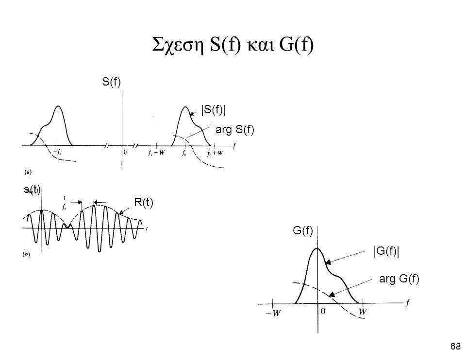 68 Σχεση S(f) και G(f) S(f) G(f) R(t) |G(f)| arg G(f) |S(f)| arg S(f) s(t)