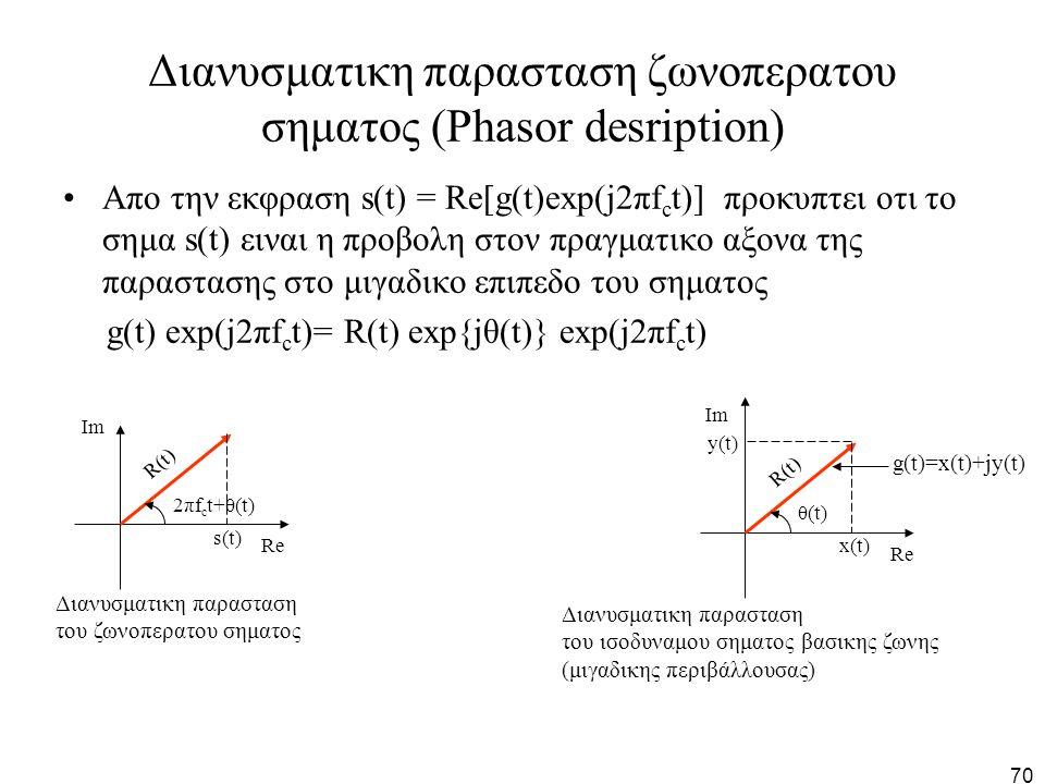 70 Διανυσματικη παρασταση ζωνοπερατου σηματος (Phasor desription) Απο την εκφραση s(t) = Re[g(t)exp(j2πf c t)] προκυπτει οτι το σημα s(t) ειναι η προβ