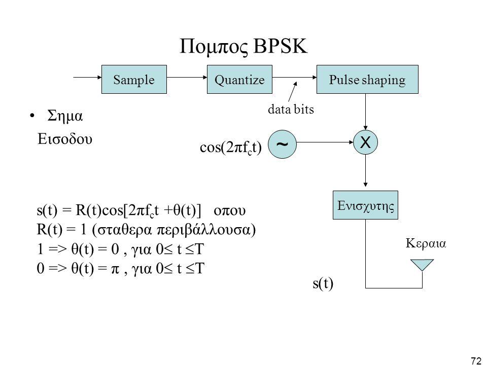 72 Πομπος BPSK Σημα Εισοδου SampleQuantizePulse shaping Χ Ενισχυτης ~ s(t) cos(2πf c t) Κεραια data bits s(t) = R(t)cos[2πf c t +θ(t)] οπου R(t) = 1 (