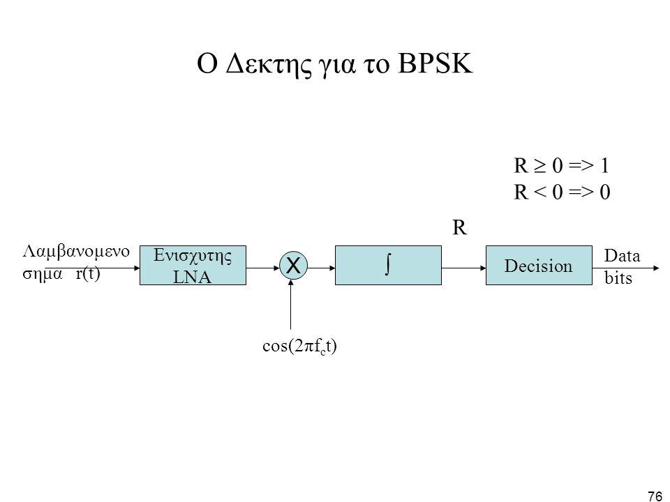 76 O Δεκτης για το BPSK Ενισχυτης LNA X Decision  Data bits Λαμβανομενο σημα r(t) R cos(2πf c t) R  0 => 1 R 0