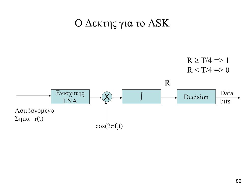 82 O Δεκτης για το ΑSK Ενισχυτης LNA X Decision  Data bits R cos(2πf c t) R  Τ/4 => 1 R 0 Λαμβανομενο Σημα r(t)