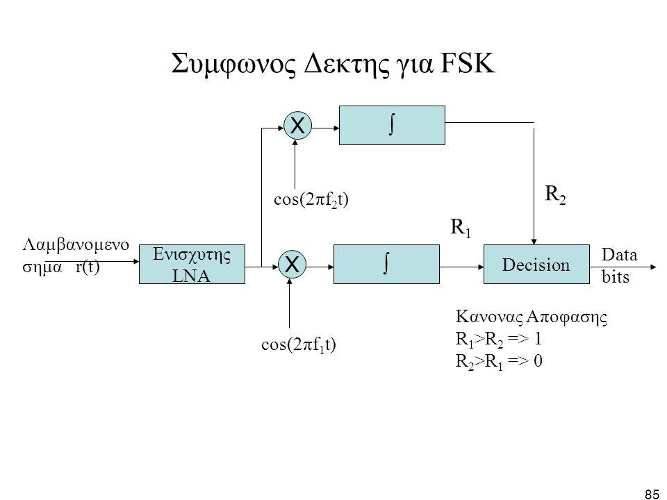 85 Συμφωνος Δεκτης για FSK Ενισχυτης LNA X Decision  Data bits R1R1 cos(2πf 1 t) Λαμβανομενο σημα r(t) X  cos(2πf 2 t) R2R2 Kανονας Αποφασης R 1 >R