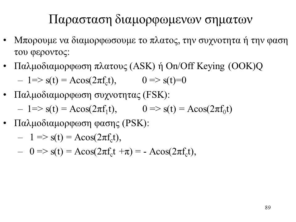 89 Παρασταση διαμορφωμενων σηματων Μπορουμε να διαμορφωσουμε το πλατος, την συχνοτητα ή την φαση του φεροντος: Παλμοδιαμορφωση πλατους (ASK) ή On/Off