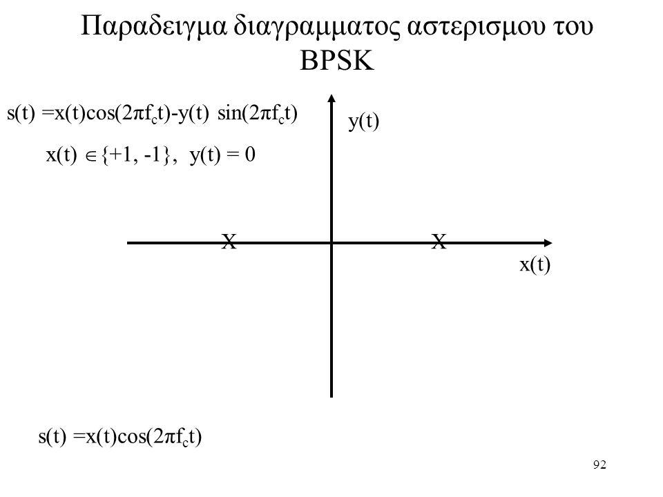 92 Παραδειγμα διαγραμματος αστερισμου του BPSK XX x(t)  {+1, -1}, y(t) = 0 x(t) y(t) s(t) =x(t)cos(2πf c t) s(t) =x(t)cos(2πf c t)-y(t) sin(2πf c t)