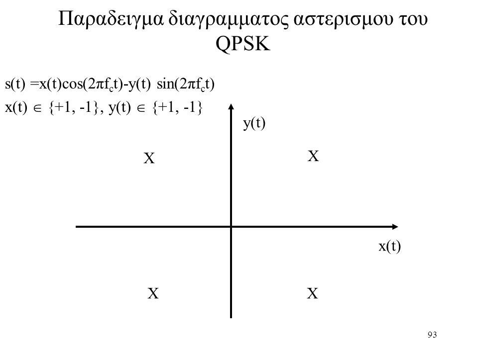 93 Παραδειγμα διαγραμματος αστερισμου του QPSK s(t) =x(t)cos(2πf c t)-y(t) sin(2πf c t) x(t)  {+1, -1}, y(t)  {+1, -1} X X XX x(t) y(t)