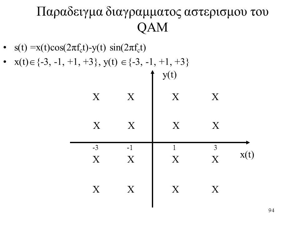 94 Παραδειγμα διαγραμματος αστερισμου του QAM s(t) =x(t)cos(2πf c t)-y(t) sin(2πf c t) x(t)  {-3, -1, +1, +3}, y(t)  {-3, -1, +1, +3} X X x(t) y(t)