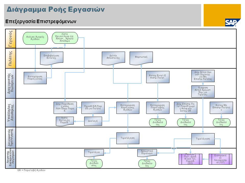 Διάγραμμα Ροής Εργασιών Επεξεργασία Επιστρεφόμενων Λογιστής Εισπρακτέων Λογ/σμών Υπάλληλος Αποθήκης Ανάγκη Αγοράς Αγαθών GR = Παραλαβή Αγαθών Καταχώριση Παραγγελίας Καταχώριση Χορήγησης Αγαθών Διαλογή Λίστα Συλλογής Παράδ.