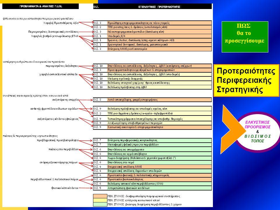 Προτεραιότητες Περιφερειακής Στρατηγικής ΕΛΚΥΣΤΙΚΟΣ ΠΡΟΟΡΙΣΜΟΣ & Β Ι Ω Σ Ι Μ Ο Σ ΤΟΠΟΣ ΠΩΣ θα το προσεγγίσουμε