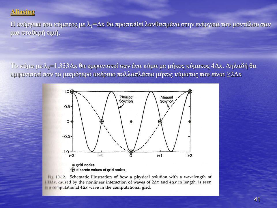 41 Aliasing Η ενέργεια του κύματος με λ 1 =Δx θα προστεθεί λανθασμένα στην ενέργεια του μοντέλου σαν μια σταθερή τιμή. Tο κύμα με λ 3 =1.333Δx θα εμφα